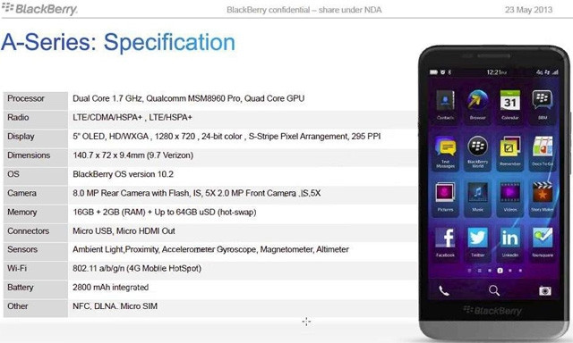 New BlackBerry 10 OS details leaked | ITWeb