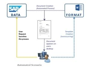 How to use MS Word with SAP | ITWeb