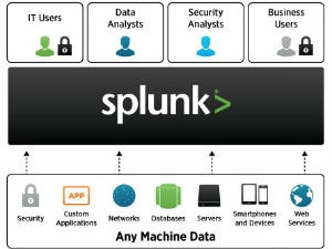 Splunk, provider of the leading software platform for real-time operational intelligence.