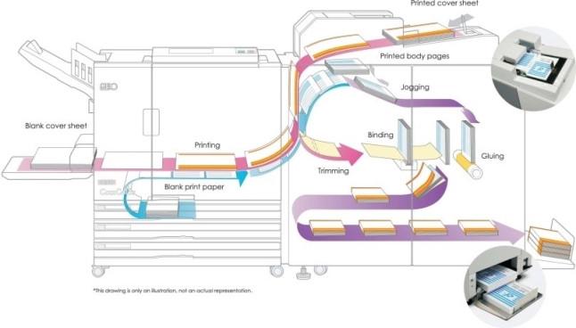 Printing and binding flow.