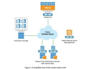 Whitepaper: Building scalable architectures with Veeam and Cisco UCS C3000 storage servers