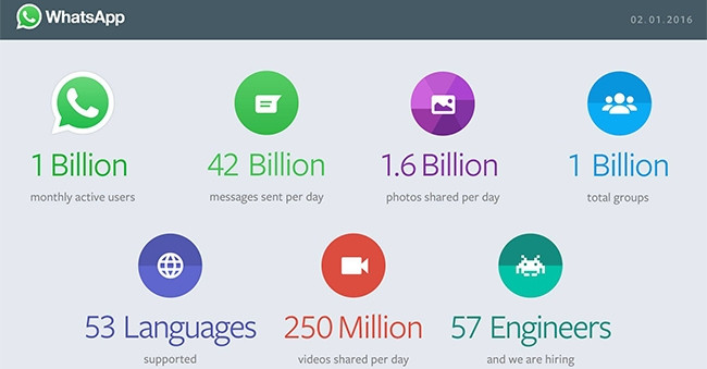 Far-reaching: 42 billion messages, 1.6 billion photos, and 250 million videos are shared daily on WhatsApp.