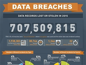 In 2015 malicious outsiders were the leading sources of data breaches, according to  Gemalto.