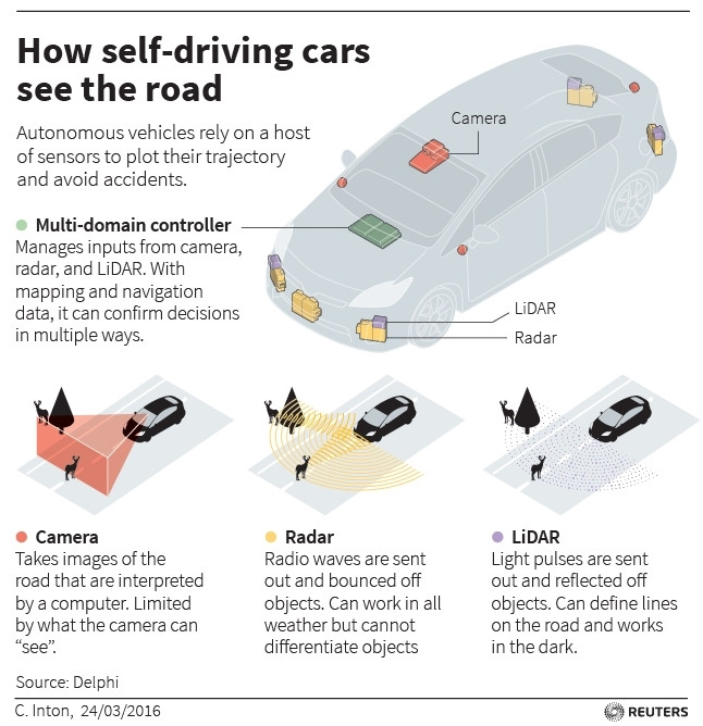 """A Reuters infographic expands on how self-driving cars """"see"""" the road around them."""
