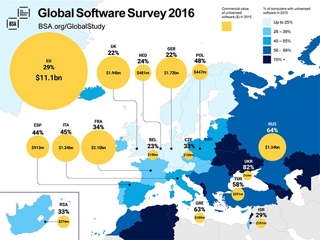 39% of software installed on computers around the world in 2015 was not properly licensed.