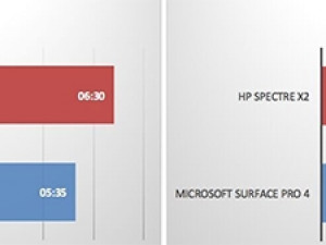 Review: HP joins hybrid market with Spectre x2 | ITWeb