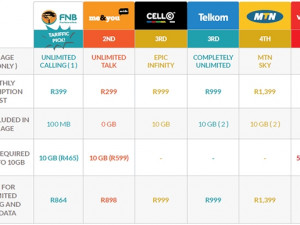 Unlimited calling packages comparison.