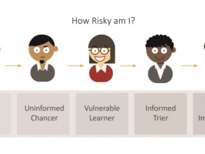 AVeS Cyber Security - risk personalities