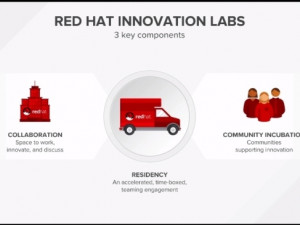 The Red Hat Open Innovation Lab opens in London.