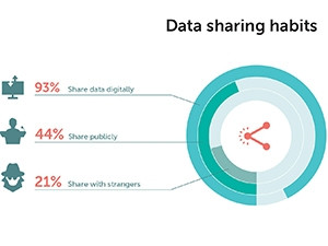 Most people admit they share sensitive data with people they barely know.