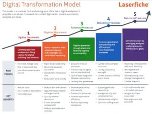 Laserfiche's Digital Transformation Model for POPI compliance.