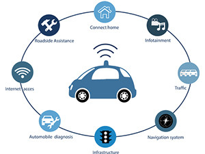 The coming years will create new opportunities for companies that capitalise on the connected vehicle market.