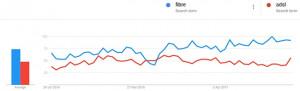 Google Trends data comparing searches for fibre vs ADSL