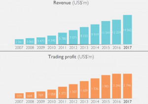 Revenue and trading profit between 2007 and 2017 (graph courtesy of Naspers)