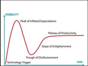 Gartner's Hype Cycle.