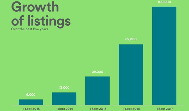 The growth of Airbnb listings in Africa over the last five years.