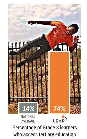 The percentage of tertiary-ready learners LEAP schools produce.