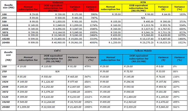 Prepaid data in-bundle cost vs out-of-bundle.
