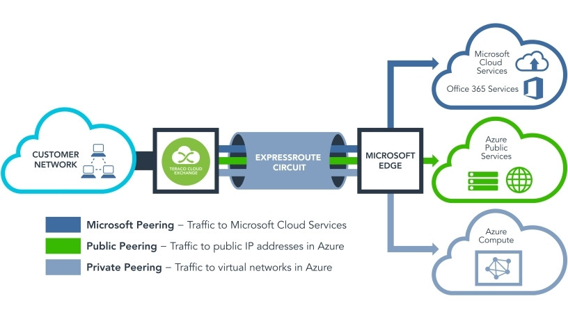 Teraco Selected As Microsoft Azure Expressroute