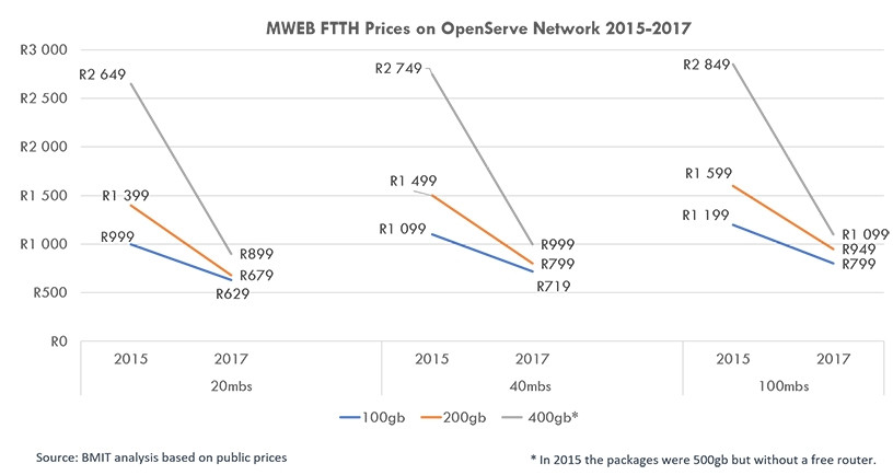 FTTH price comparison on MWEB over Openserve between 2015 and 2017. (Source: BMIT)
