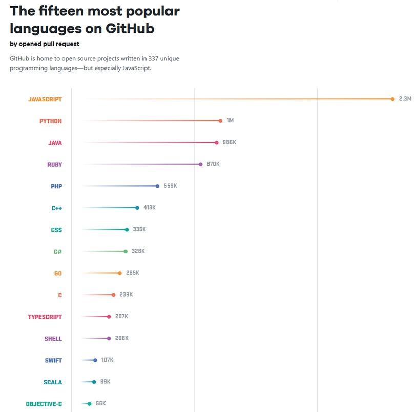 15 most popular development languages, according to GitHub