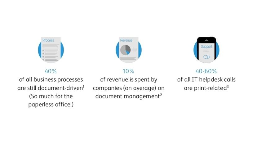 Source: How Forward-Thinking SMBS Think About Document Management Survey by Xerox.