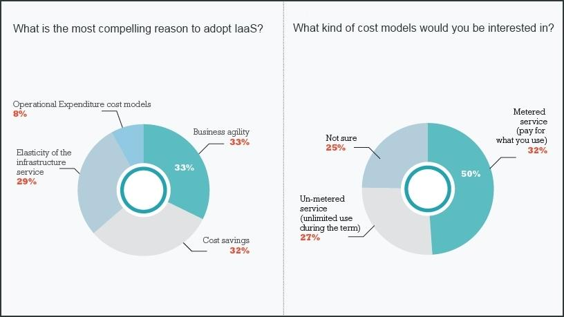Speed, agility top reasons for implementing IaaS