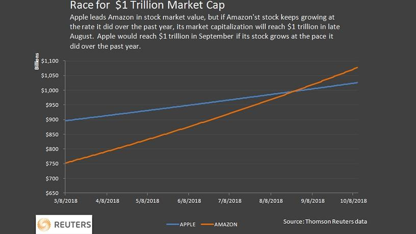 Amazon.com (NASDAQ:AMZN) Raised to