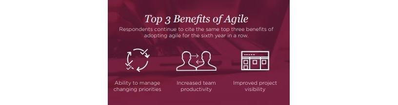 Benefits of Agile.