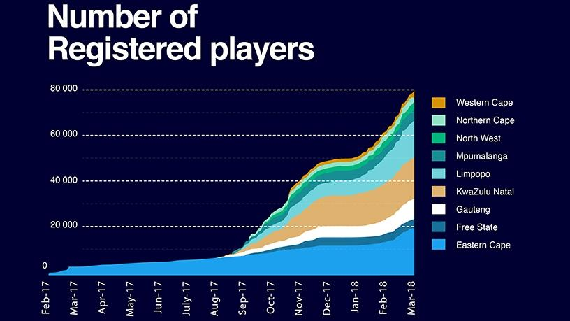 Registered players since launch.