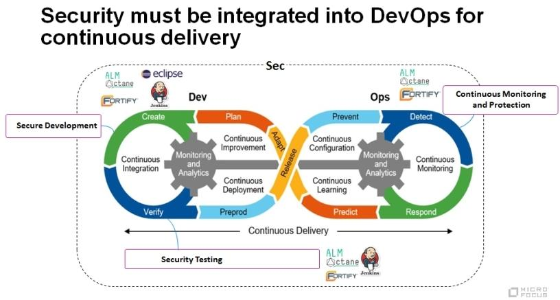 Security must be integrated into DevOps for continuous delivery.