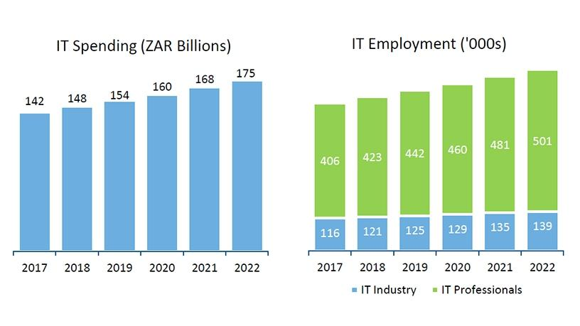 IT spending and workforce expansion in SA, 2017-2022