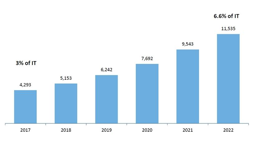 Spending on public cloud computing in SA 2017-2022 (ZAR millions).