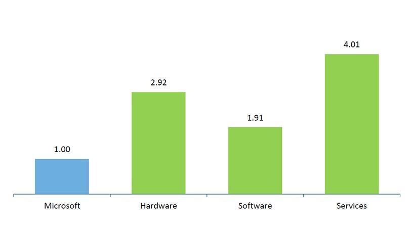 Microsoft ecosystem revenue versus Microsoft revenue in SA, 2017.