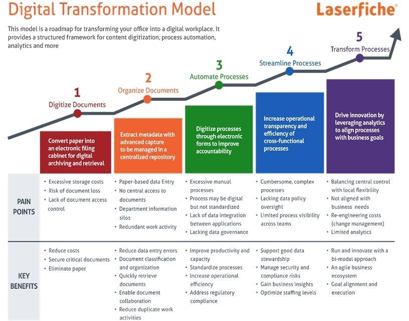 The digital transformation Model | ITWeb