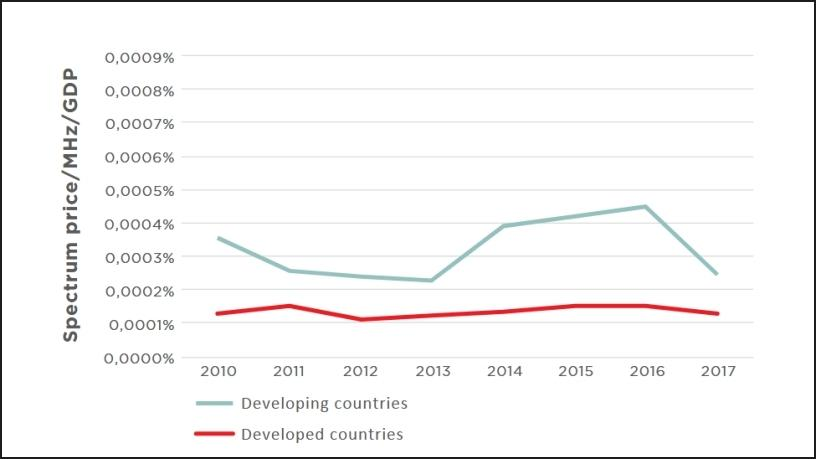 Final spectrum prices in developing markets are three times more than those of developed economies.