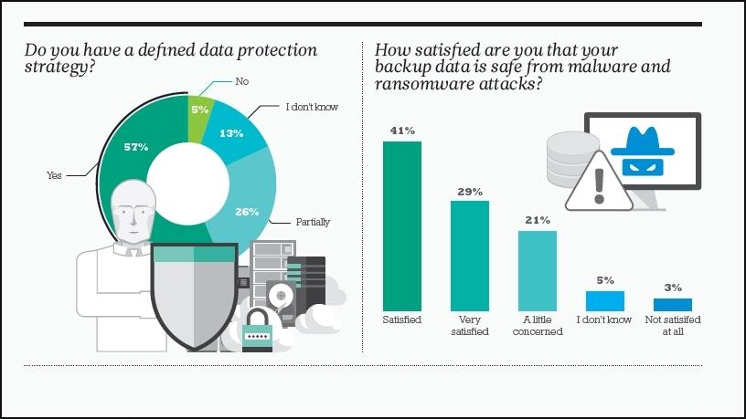 Is you data adequately protected?