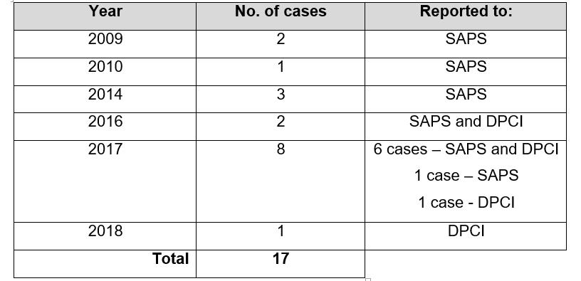 2017 was a bad year for SITA, with the majority of the cases reported during this year.