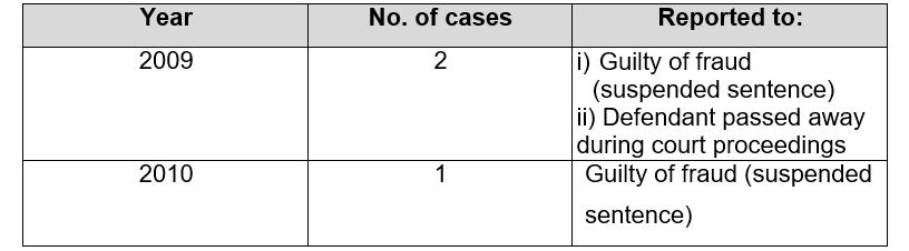 The table reflects the results of the cases that have been finalised.