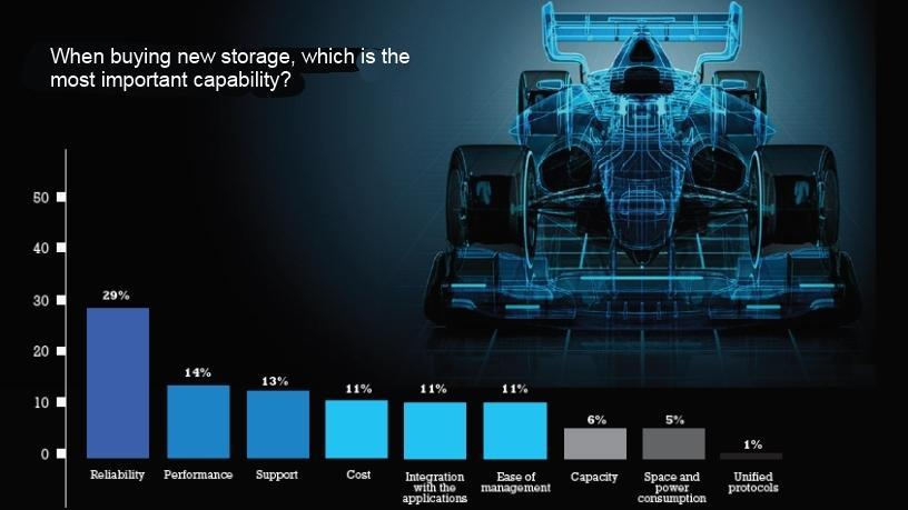 Storage demands agility