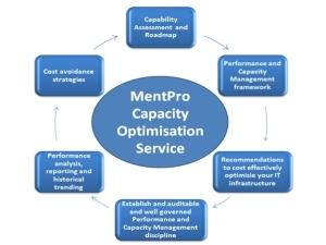 MentPro Capacity Optimisation Service.
