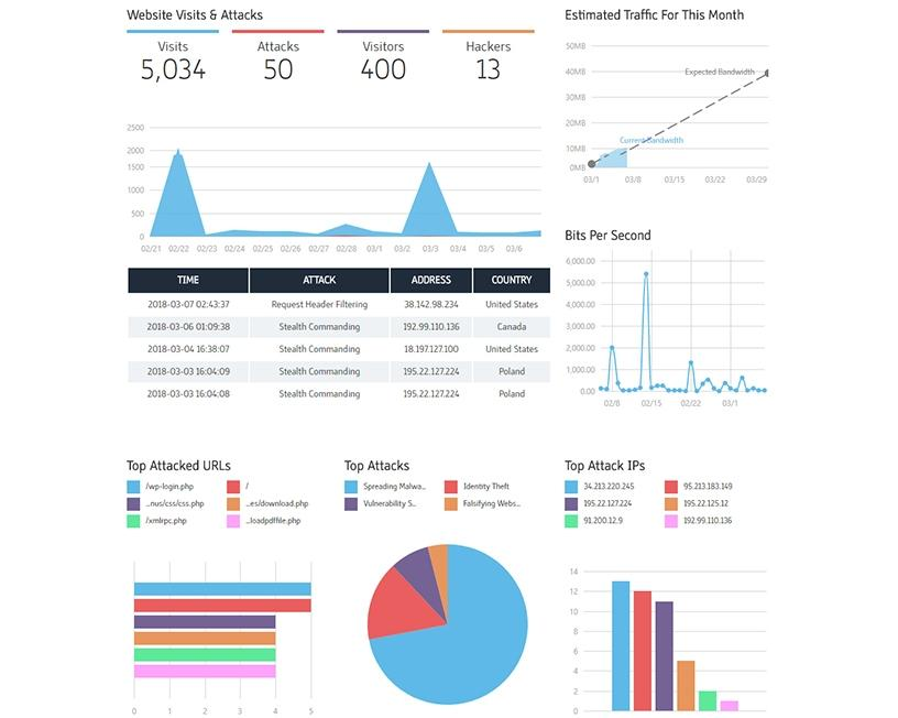 The Cloudbric dashboard provides a view of what's happening on the client's Web site.