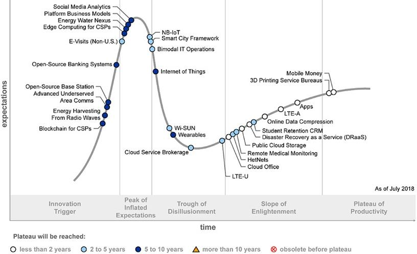 Gartner's Hype Cycle analyses the maturity and adoption of emerging technology solutions.