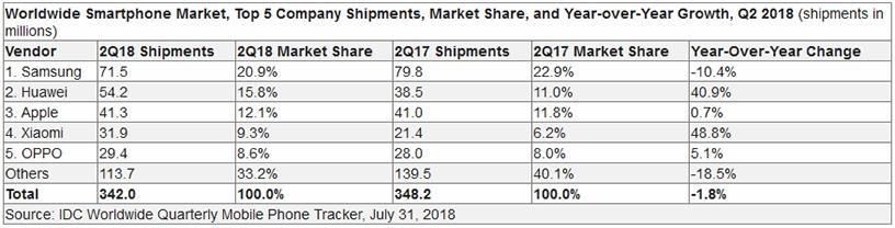 Source: IDC Worldwide Quarterly Mobile Phone Tracker, 31 July 2018.