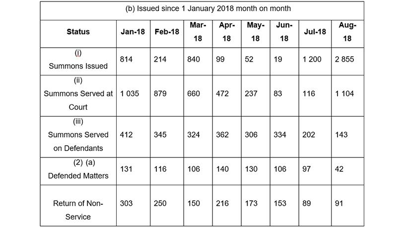 Summons issued since 1 January 2018 month-to-month.
