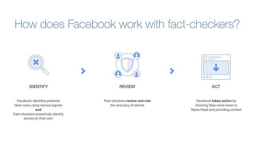 How Facebook's third-party fact-checking process will work.