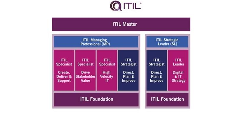 Breaking news: ITIL 4 certification scheme released | ITWeb