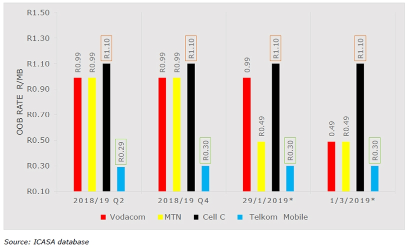 The highs and lows of data prices in SA | ITWeb