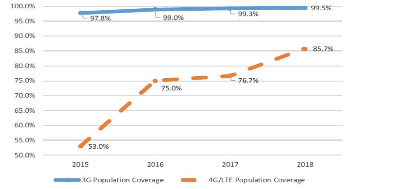 SA smartphone penetration now at over 80%, says ICASA | ITWeb