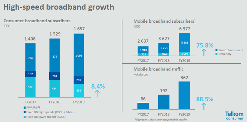 How Telkom S Broadband Business Has Evolved Itweb